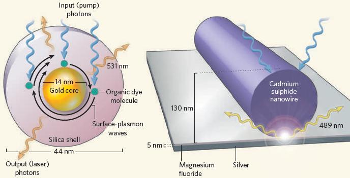 nano emisor fotónico