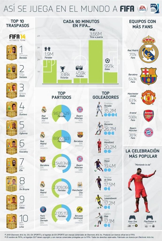 Infografía FIFA
